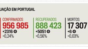 Situação da Covid-19 em Portugal