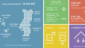 Há menos 214 286 habitantes em Portugal comparativamente a 2011