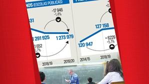 Portugal com menos 91 mil alunos e mais 6 mil professores