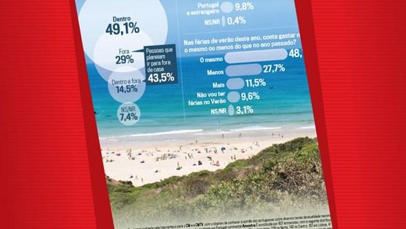 Quase 80% dos portugueses fazem férias cá dentro este verão