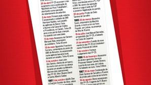 Principais datas da história das Forças Populares 25 de Abril (FP-25)
