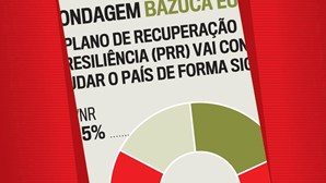 Maioria dos portugueses desconfia da eficácia da bazuca europeia
