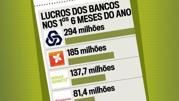 Lucros dos bancos nos primeiros 6 meses do ano