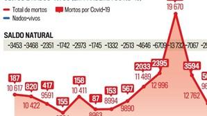 Mortalidade em Portugal aumenta em agosto face a 2020