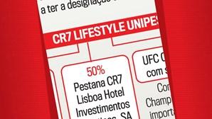 Da CRS Holding à CR7 Lifestyle