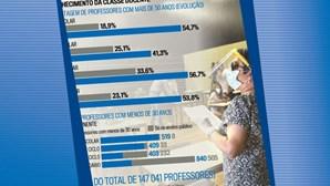 Percentagem de professores com mais de 50 anos (evolução)