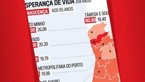 Esperança de vida, em anos, em Portugal