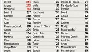 Incidência da Covid-19 por 100 mil habitantes em Portugal