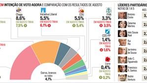 António Costa aumenta vantagem sobre PSD nas legislativas e Marta Temido arrasa na corrida à liderança ao PS