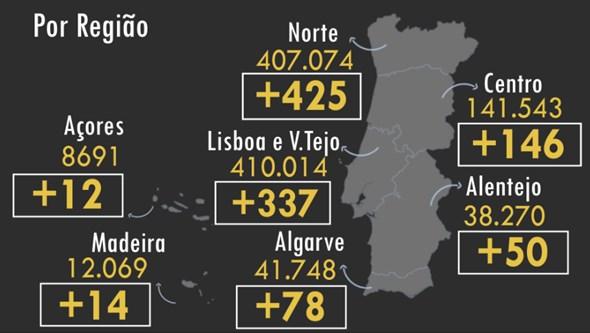 Portugal regista mais seis mortos e 1062 infetados com Covid-19
