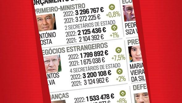 Orçamento dos gabinetes ministeriais